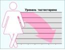 Как понизить тестостерон у женщин