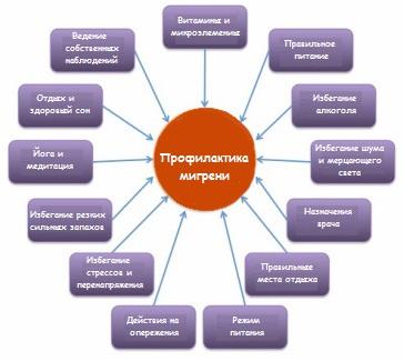 Препараты для профилактики мигрени с доказанной эффективностью
