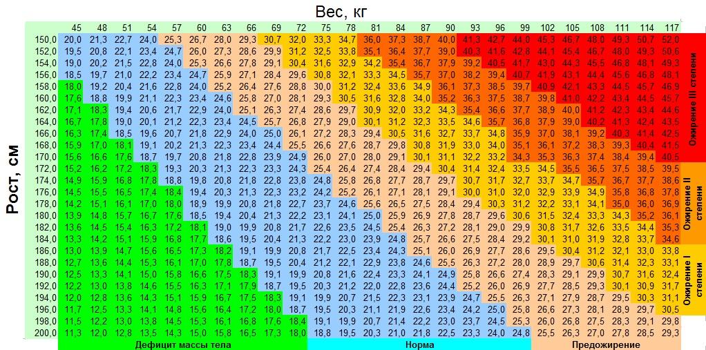 калькулятор расчета калорий продуктов для похудения