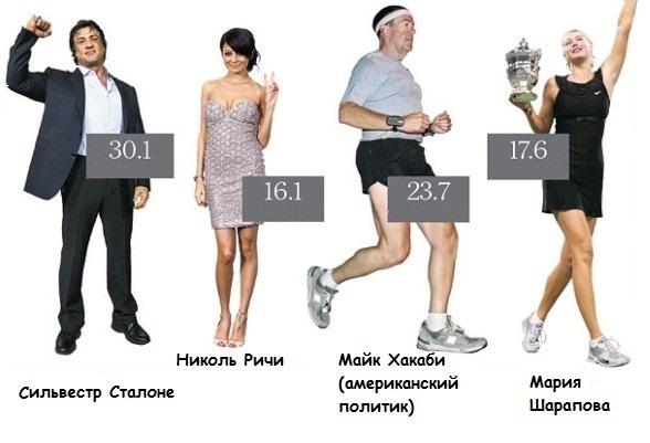 ИМТ знаменитостей