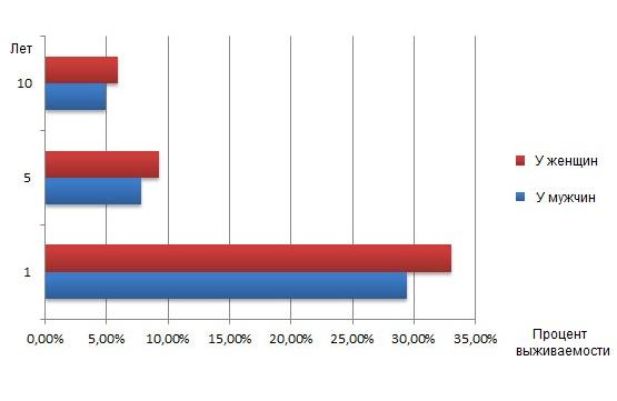 Процент выживаемости при раке легких у мужчин и женщин