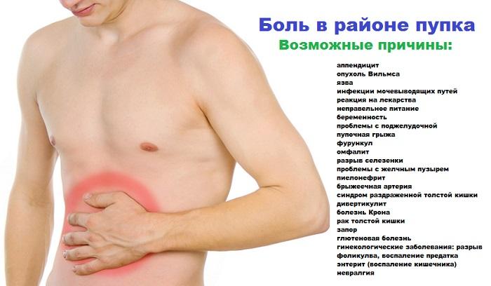 Боль в животе в районе пупка – причины
