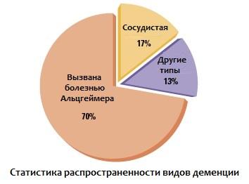 Статистика по видам деменции