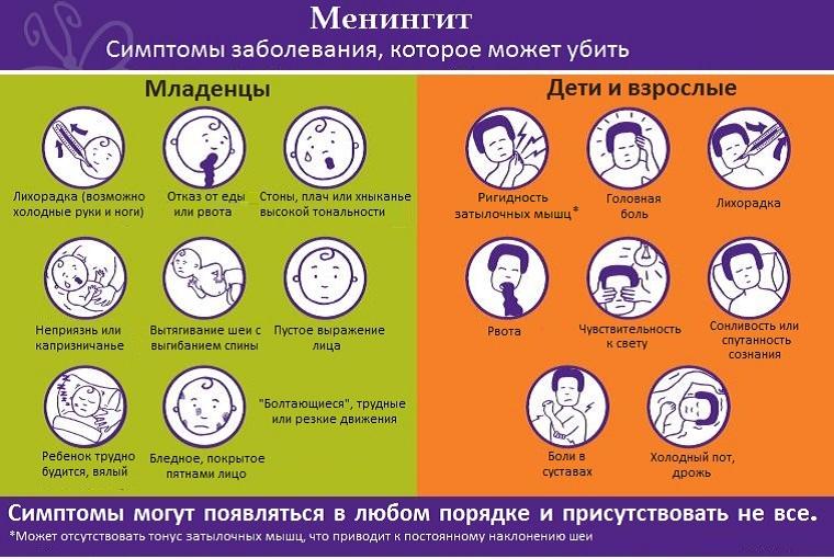 Симптомы и признаки менингита у младенцев, детей и взрослых