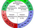 Расчет менструального цикла