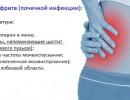 Симптомы острого и хронического пиелонефрита у женщин