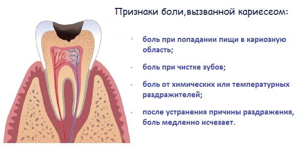 Зубы начинают болеть после еды thumbnail