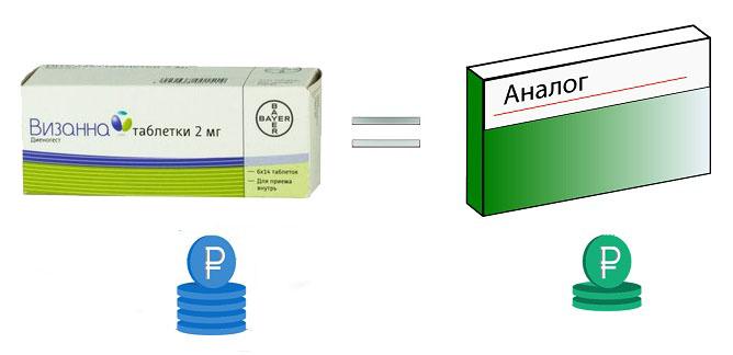 Визанна при эндометриозе - инструкция по применению и отзывы