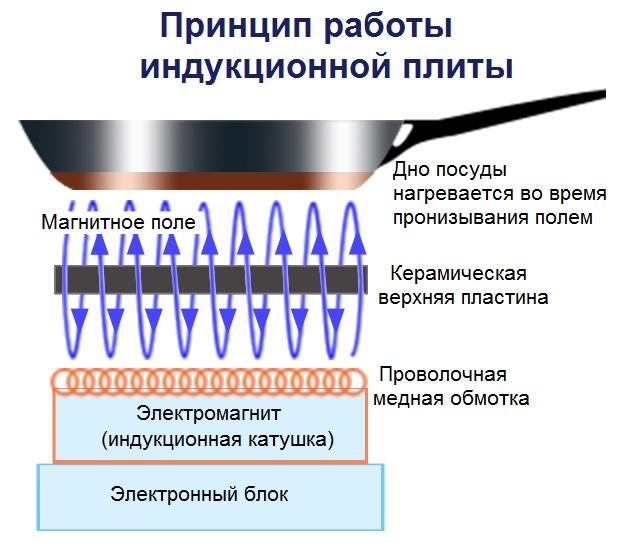 Схемма принципа работы индукционной плиты