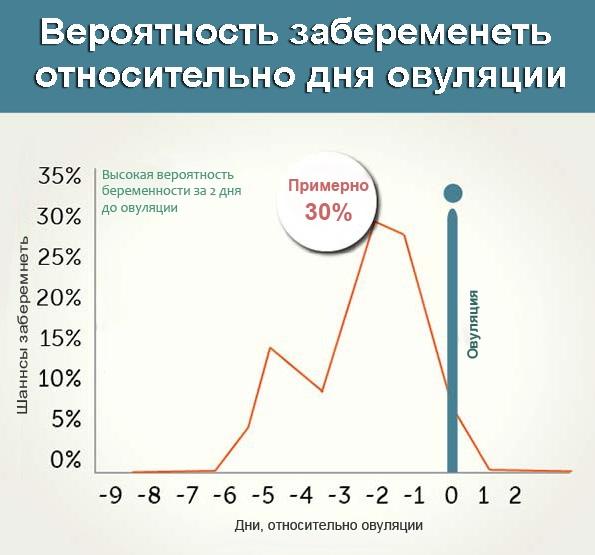 График дней с высокими шансами забеременеть