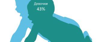 Статистика по ДЦП