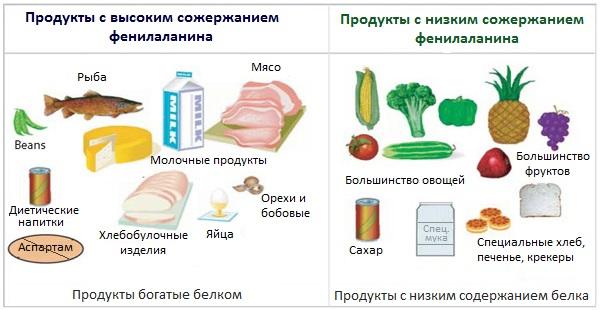 Фенилаланин в продуктах питания