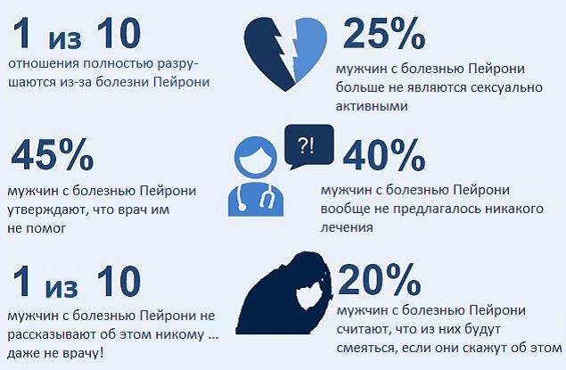 Статистические факты о болезни Пейрони