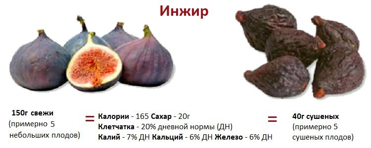 Сравнение пользы сухого и свежего инжира
